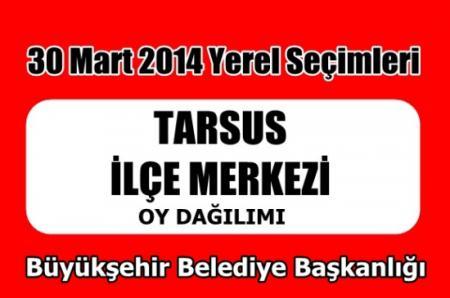 Büyükşehir Belediye Başkanlığı Oy Dağılımı